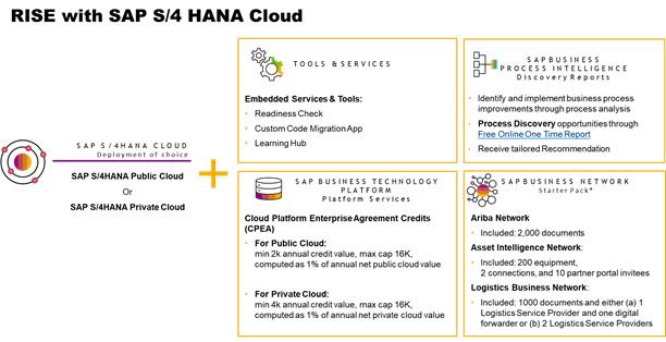 RISE with SAP S/4 HANA Cloud